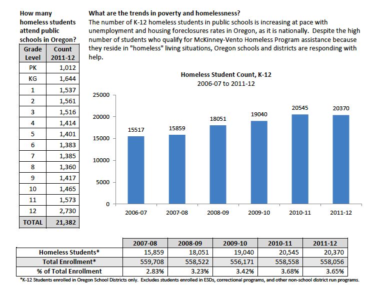 Poverty and Homelessness in OR Schools